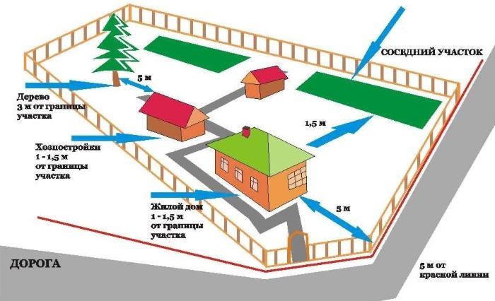Расстояния между объектами на садовом участке