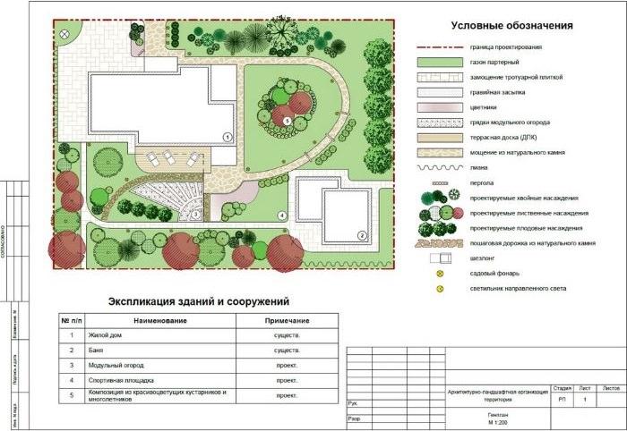 Эскиз к проекту ландшафтного дизайна садового участка