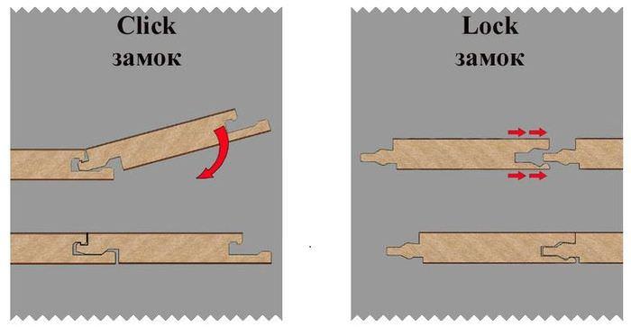 Типы замковых соединений ламинатных панелей