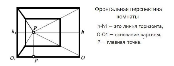 Схема фронтальной перспективы комнаты
