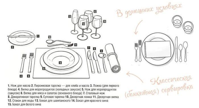 Схемы сервировки праздничного стола