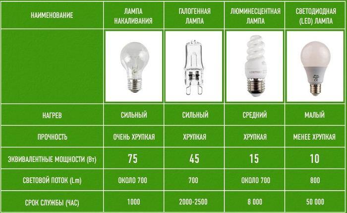 Сравнение параметр ламп различного типа