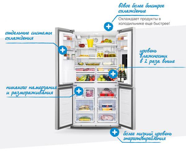 Одним из минусов таких холодильников - дороговизна