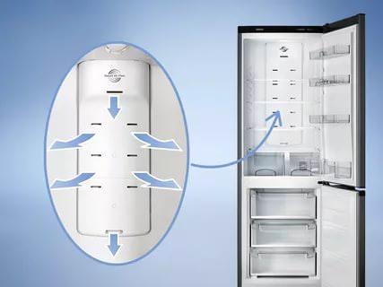 No Frost – за счет наличия вентиляции полки обдуваются, и на стенках не может образовываться иней.